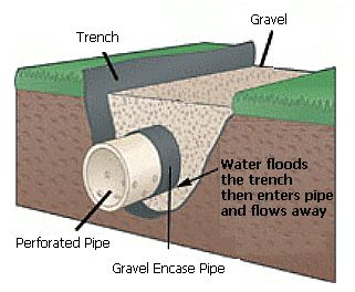 Picture of french drain used in interior basement waterproofing