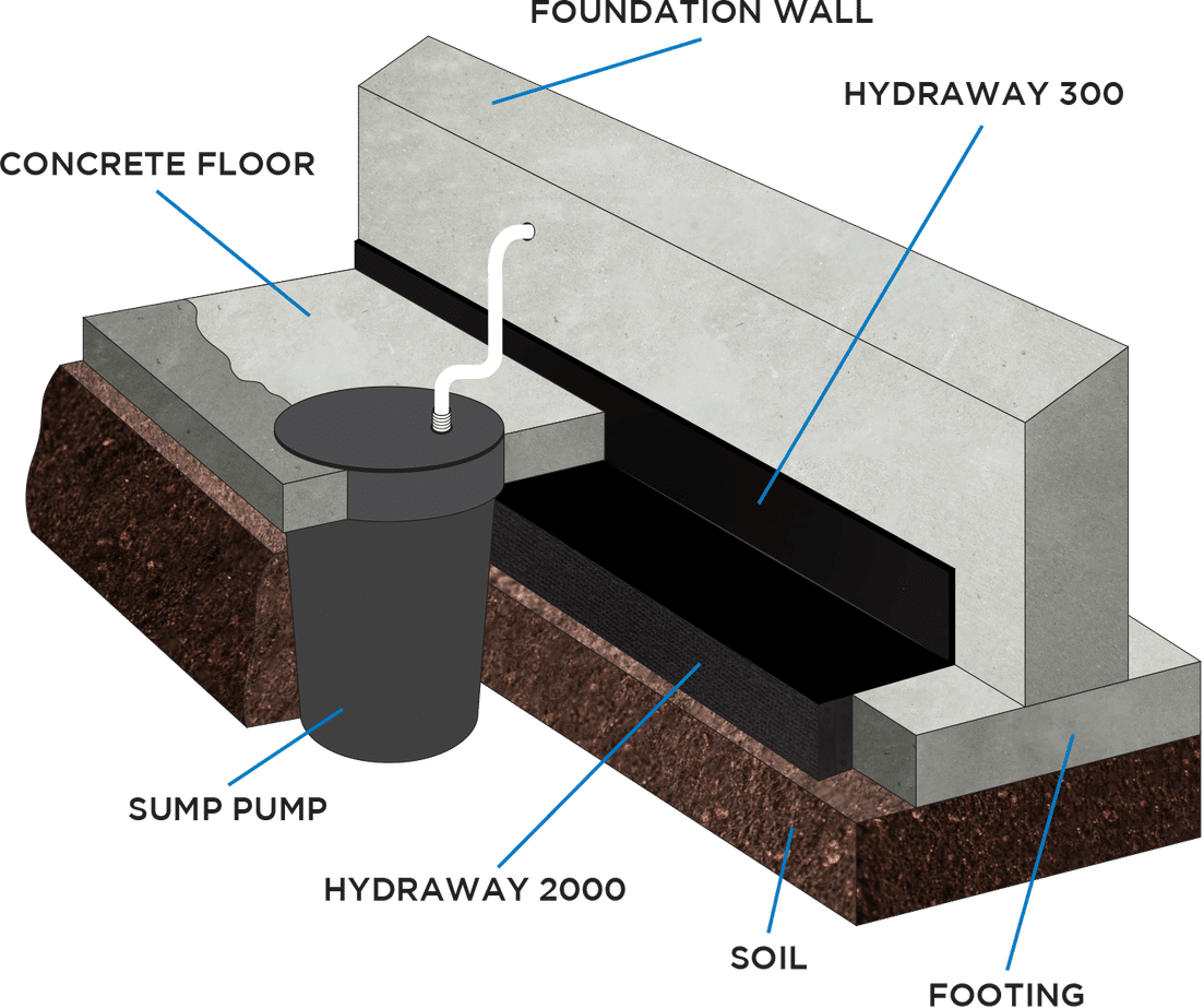 See the Hydraway basement waterproofing image cut away